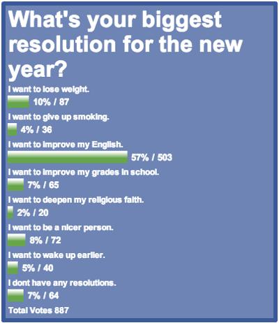 resolution survey